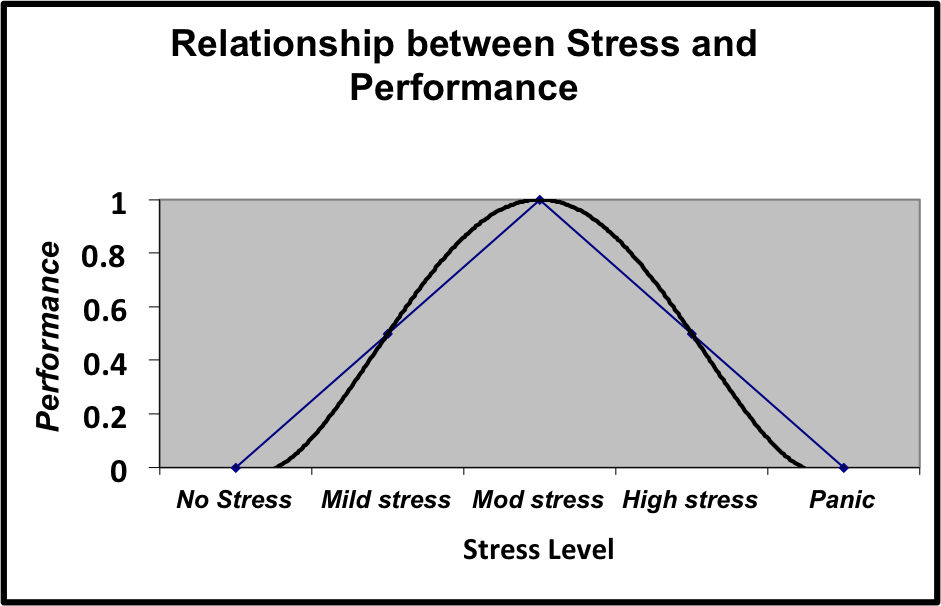 Relationship Between Stress and Performance - Graph